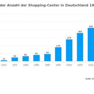 Nach einer Statistik des EHI Retail Instituts gab es zum 1. Januar 2016 in Deutschland 475 Shopping-Center. 2005 waren es 363.